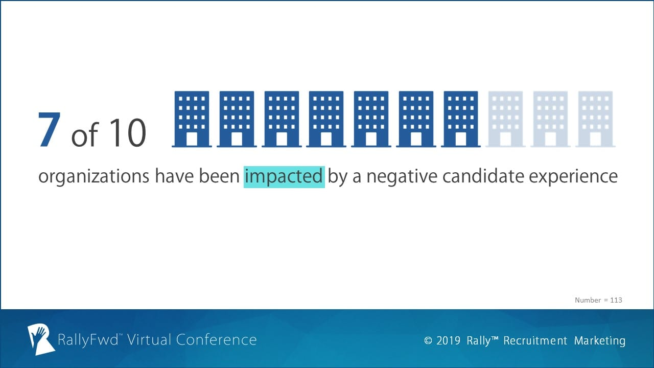 RallyFwd Poll: Has your organization been impacted by a negative candidate experience?