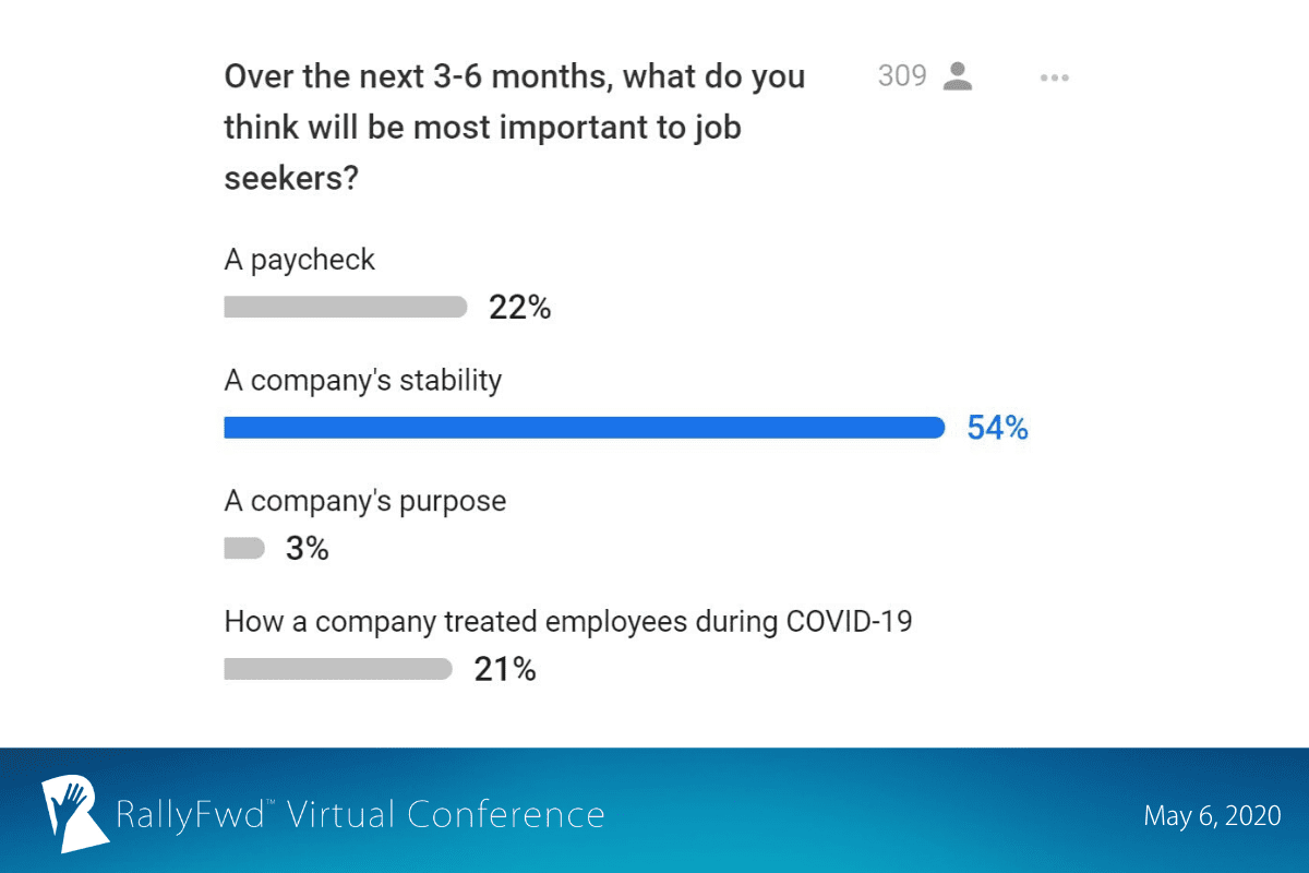 RallyFwd slide: RallyFwd attendees said 54% of candiates will prioritize a company's stability in their job hunting process.